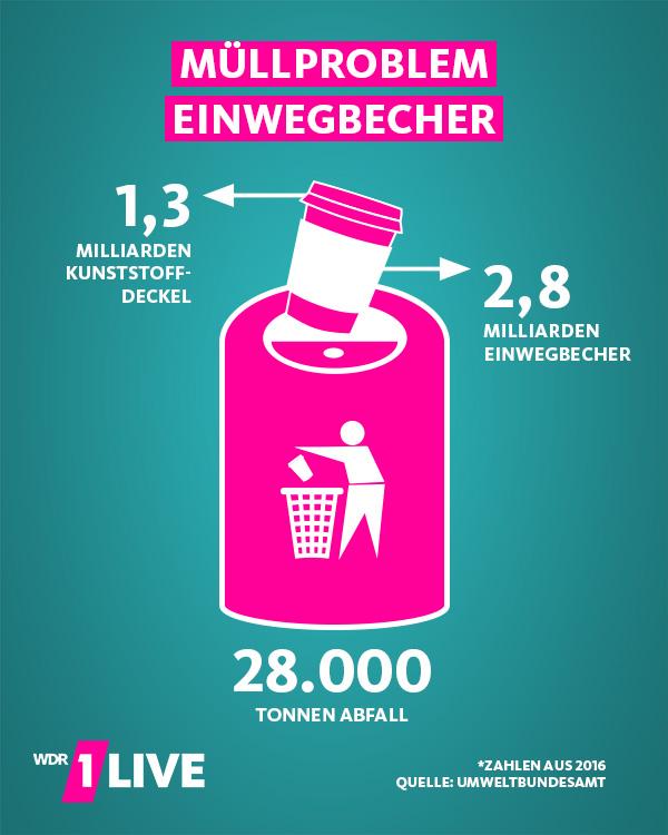 Grafik zum Müllproblem Einwegbecher