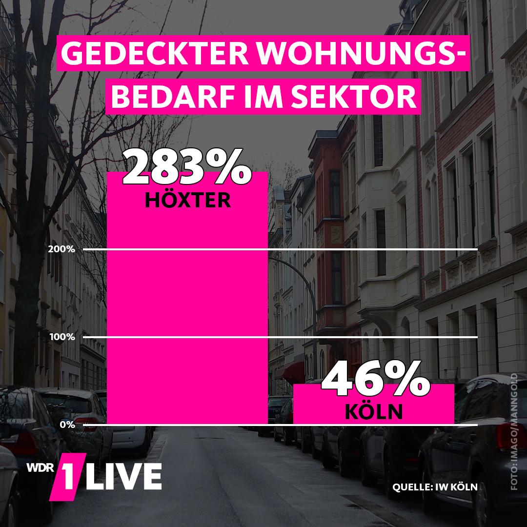 Grafik zum Wohnungsmarkt in NRW (Zahlen wie im Text).