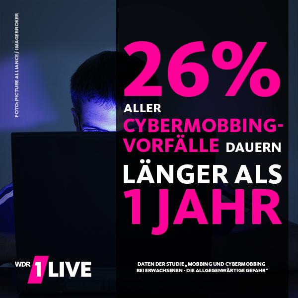 26% aller Cybermobbing-Vorfälle dauern länger als ein Jahr